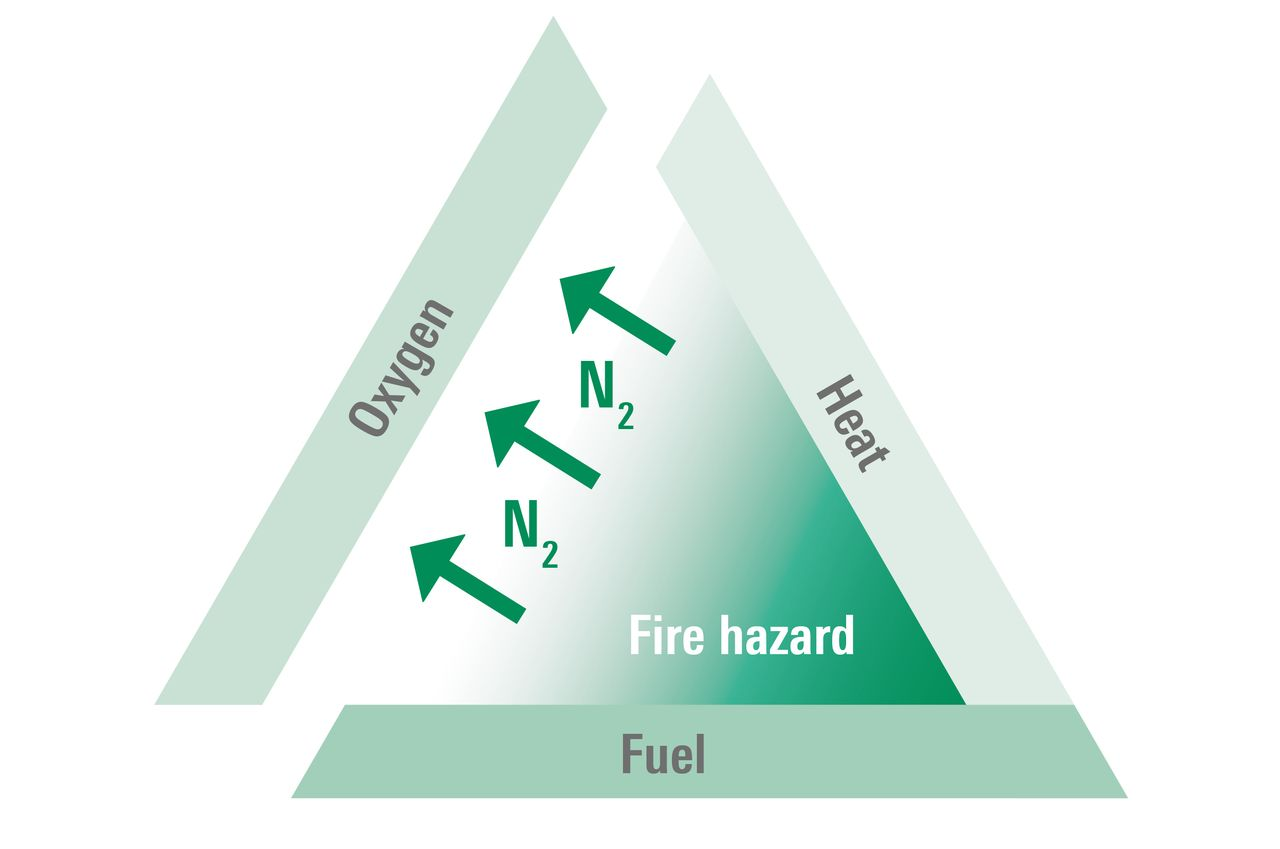 Fire triangle without oxygen