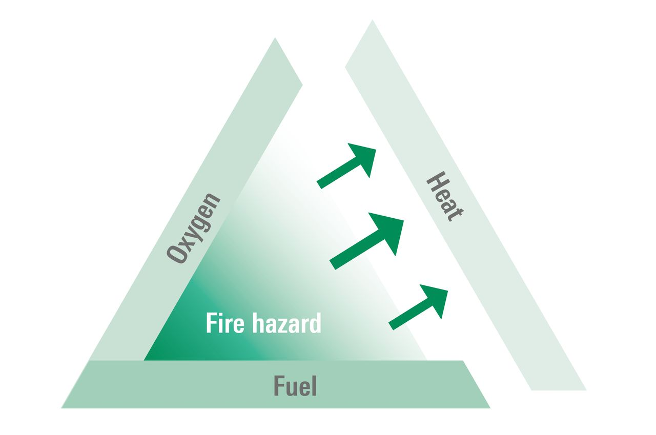 Fire triangle without heat