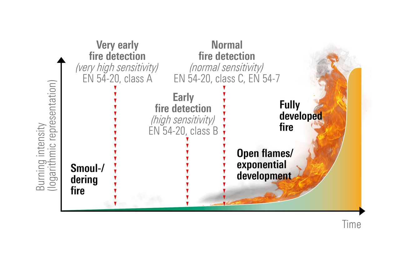 Progress of a typical hard-materials fire (around 2/3 of which start as smouldering fires)