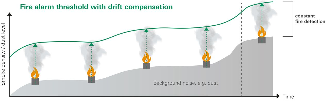 Fire alarm threshold without drift compensation
