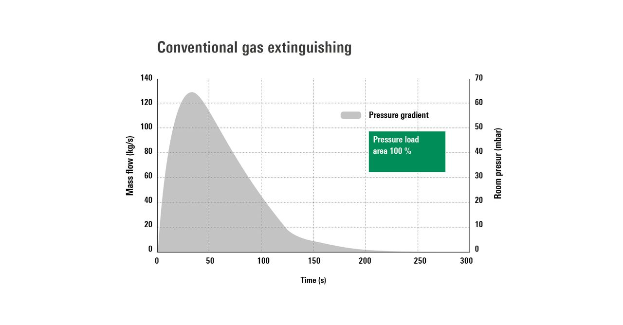 Conventional gas extinguishing without FirExting
